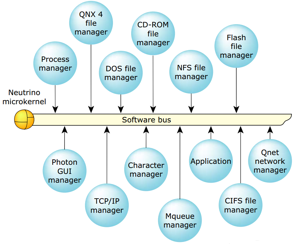 qnx os introduction